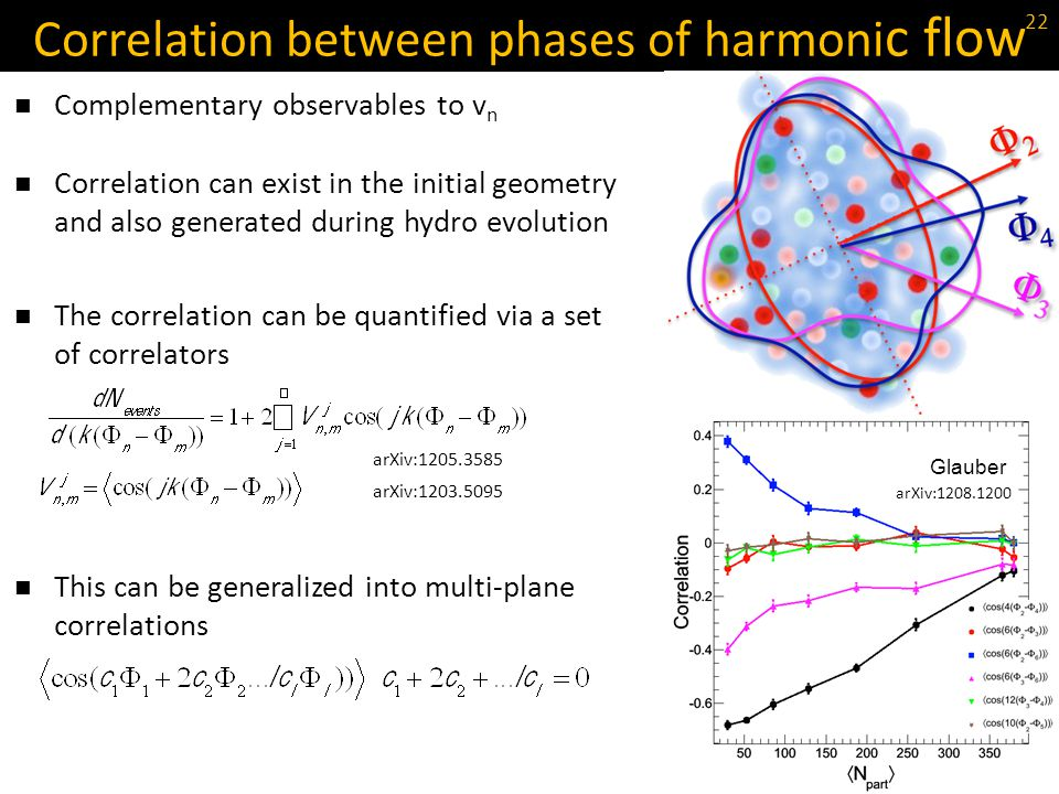Correlation between phases of harmoni c flow Complementary observables to v n Correlation can exist in the initial geometry and also generated during