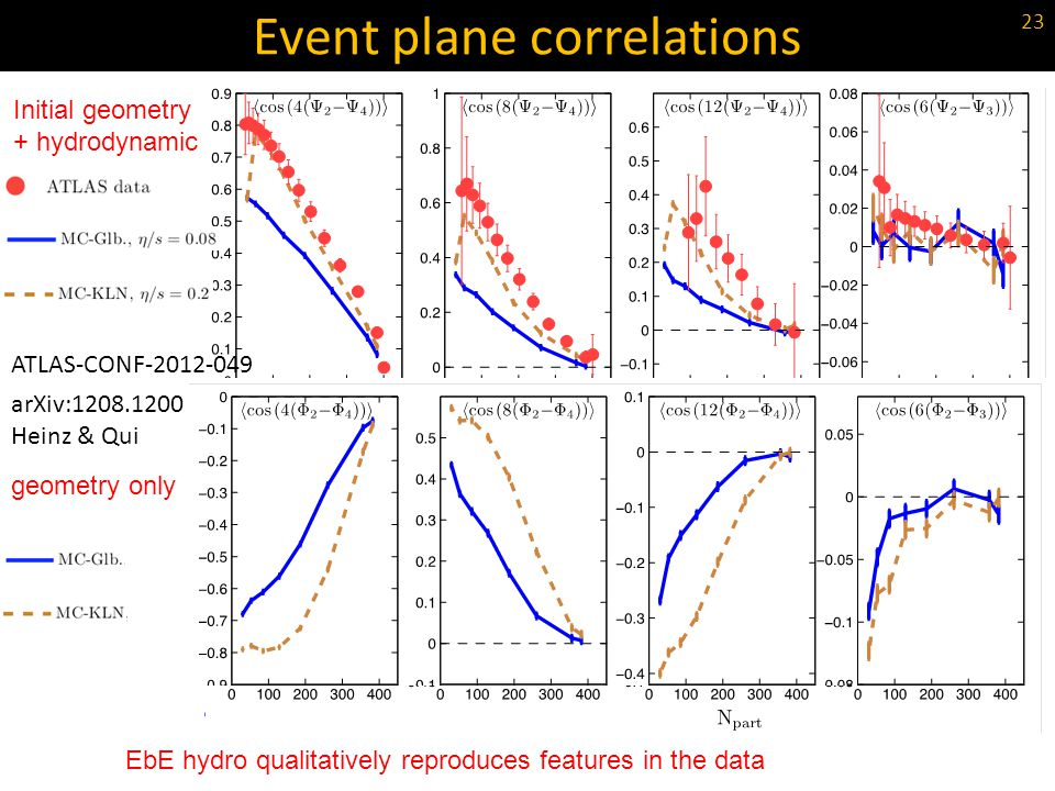 Event plane correlations EbE hydro qualitatively reproduces features in the data Initial geometry + hydrodynamic geometry only 23 arXiv:1208.1200 Hein