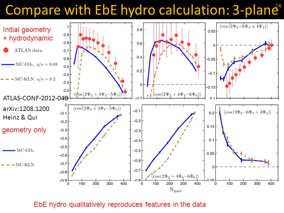 Compare with EbE hydro calculation: 3-plane Initial geometry + hydrodynamic N part geometry only EbE hydro qualitatively reproduces features in the da