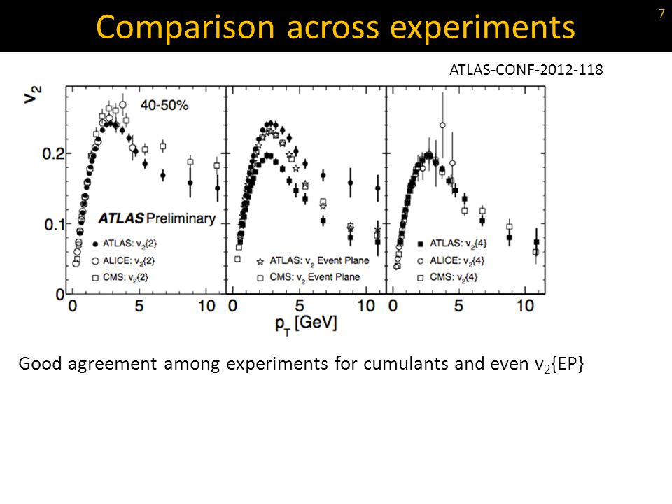 Comparison across experiments ATLAS-CONF-2012-118 7 Good agreement among experiments for cumulants and even v 2 {EP}