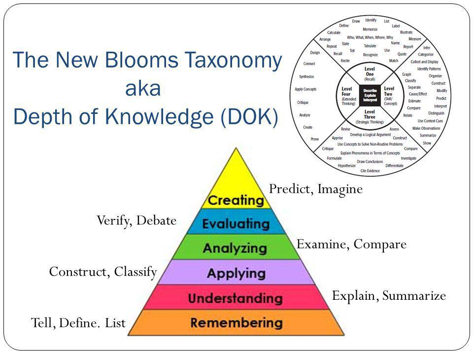 The New Blooms Taxonomy aka Depth of Knowledge (DOK) Predict, Imagine Explain, Summarize Construct, Classify Examine, Compare Verify, Debate Tell, Define.