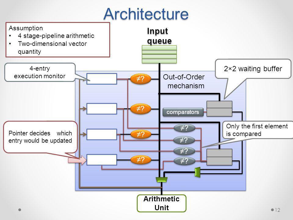Architecture 12 Assumption 4 stage-pipeline arithmetic Two-dimensional vector quantity Out-of-Order mechanism Arithmetic Unit Input queue Input queue