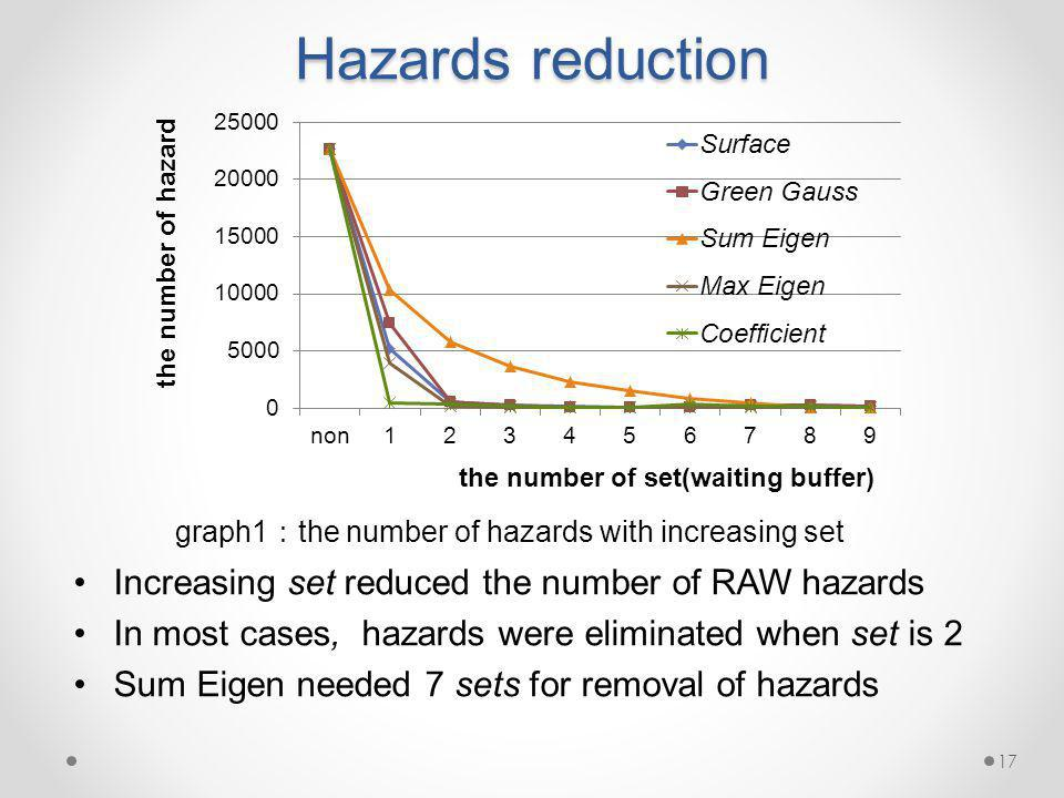 Hazards reduction Increasing set reduced the number of RAW hazards In most cases, hazards were eliminated when set is 2 Sum Eigen needed 7 sets for removal of hazards graph1 the number of hazards with increasing set 17