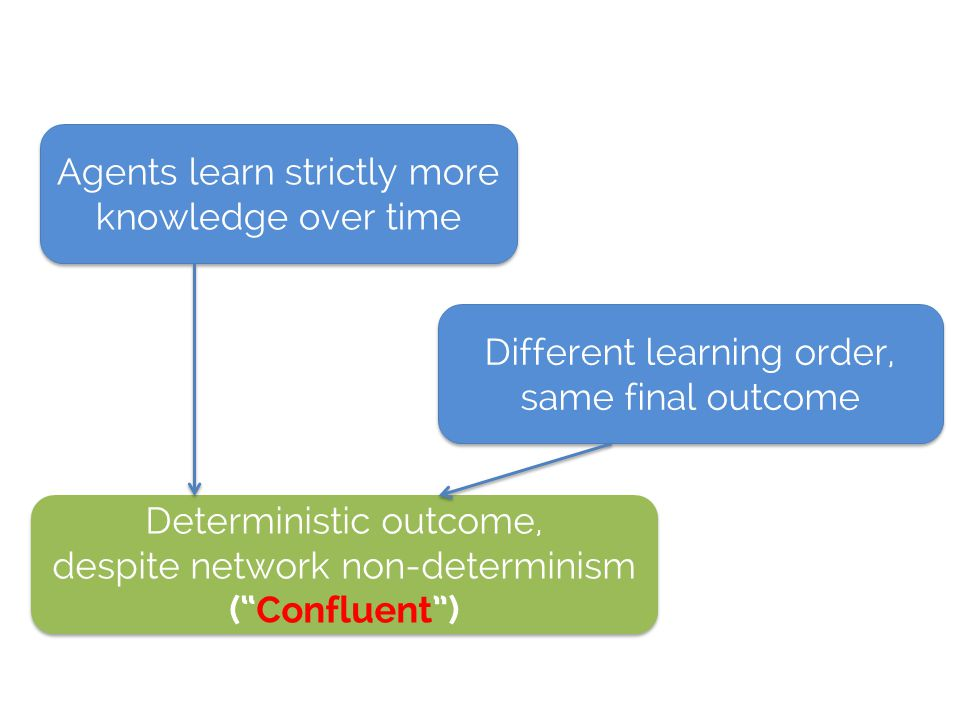 Agents learn strictly more knowledge over time Different learning order, same final outcome Deterministic outcome, despite network non-determinism (Confluent) Deterministic outcome, despite network non-determinism (Confluent)