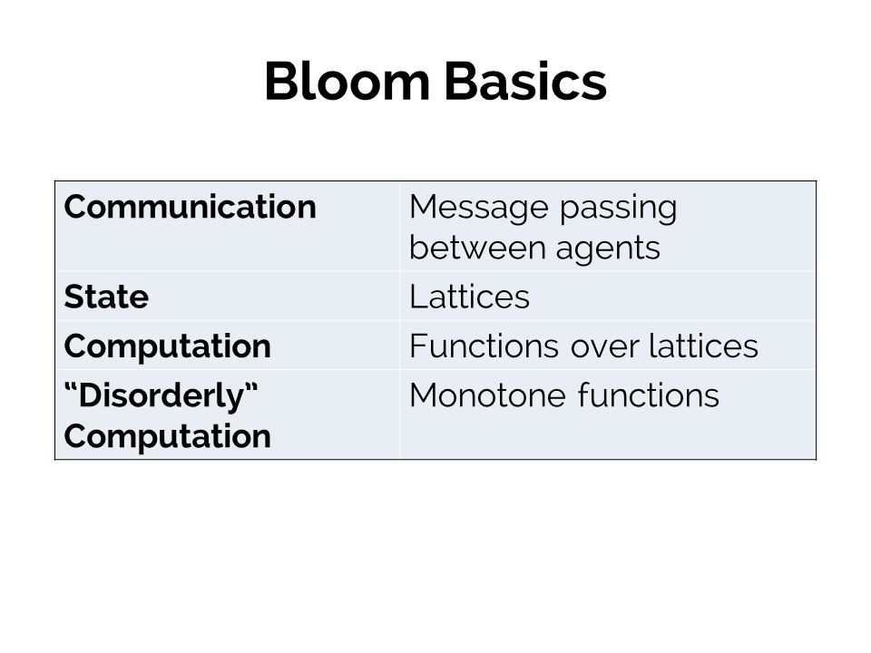 Bloom Basics CommunicationMessage passing between agents StateLattices ComputationFunctions over lattices Disorderly Computation Monotone functions