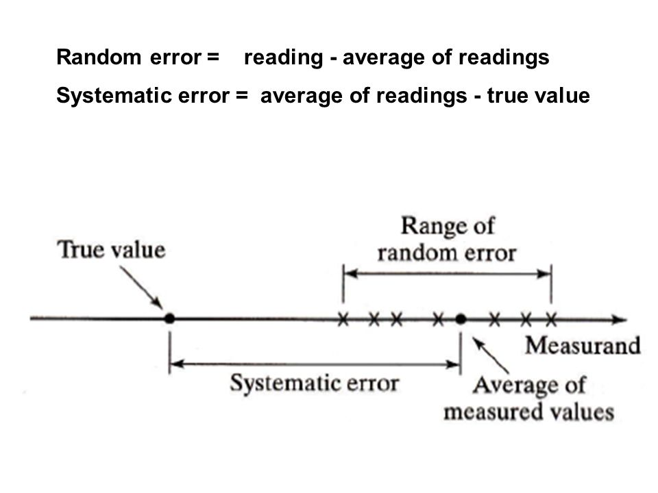 Random error = reading - average of readings Systematic error = average of readings - true value