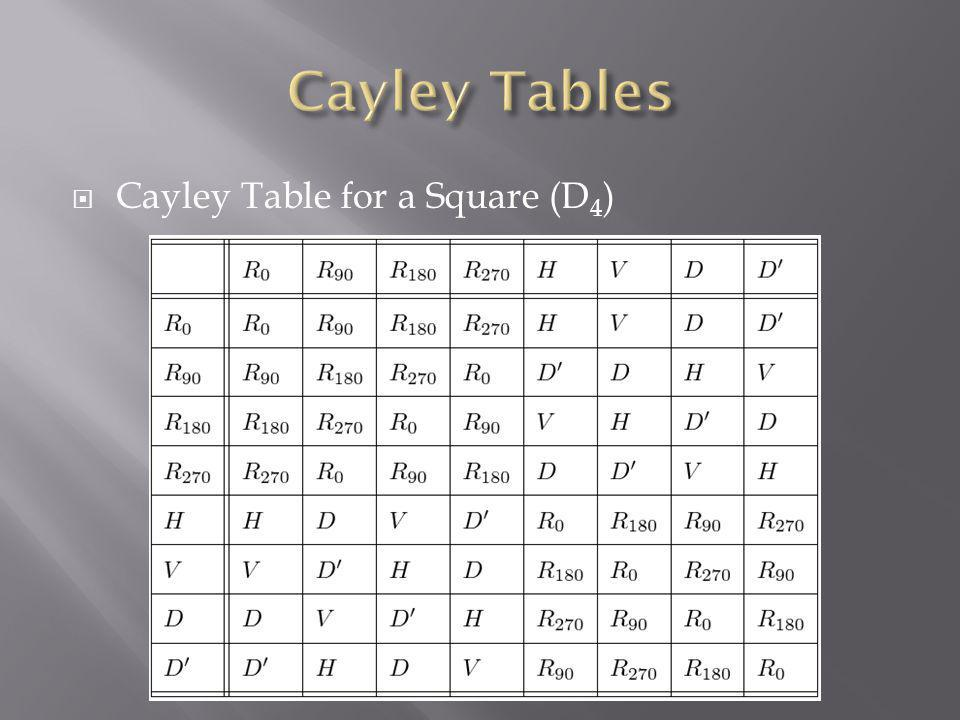 Cayley Table for a Square (D 4 )