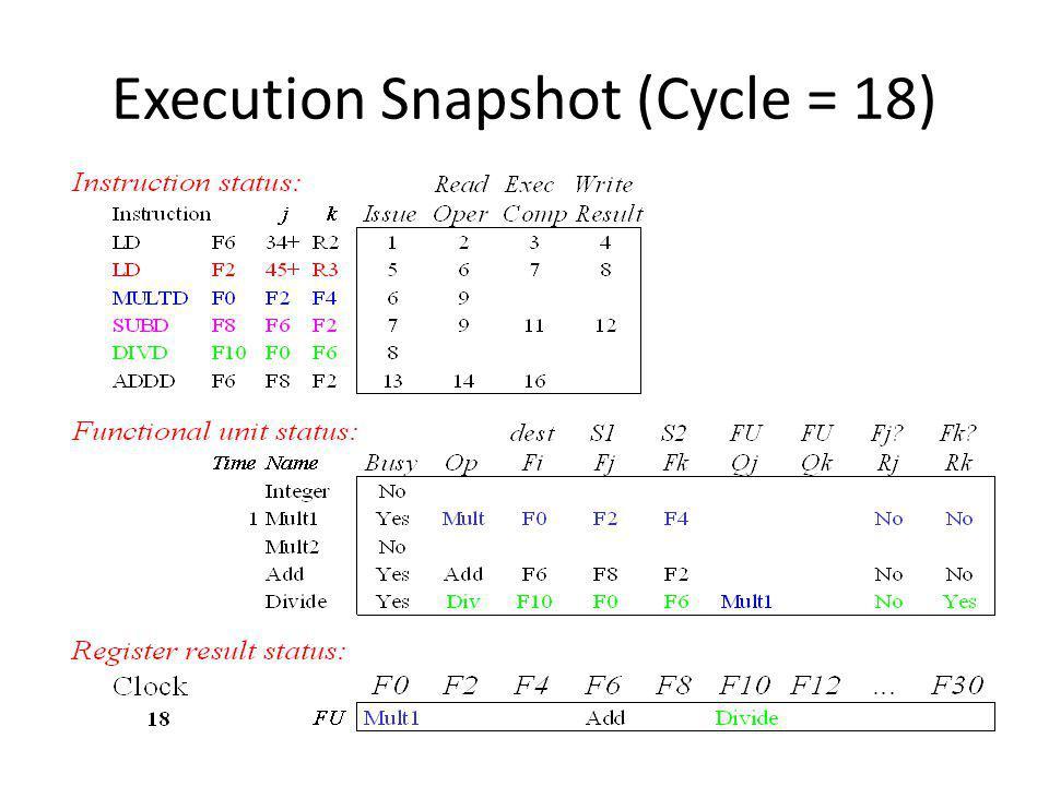 Execution Snapshot (Cycle = 18)