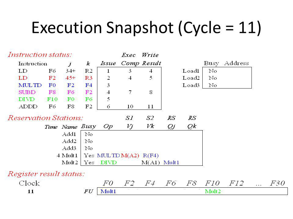 Execution Snapshot (Cycle = 11)