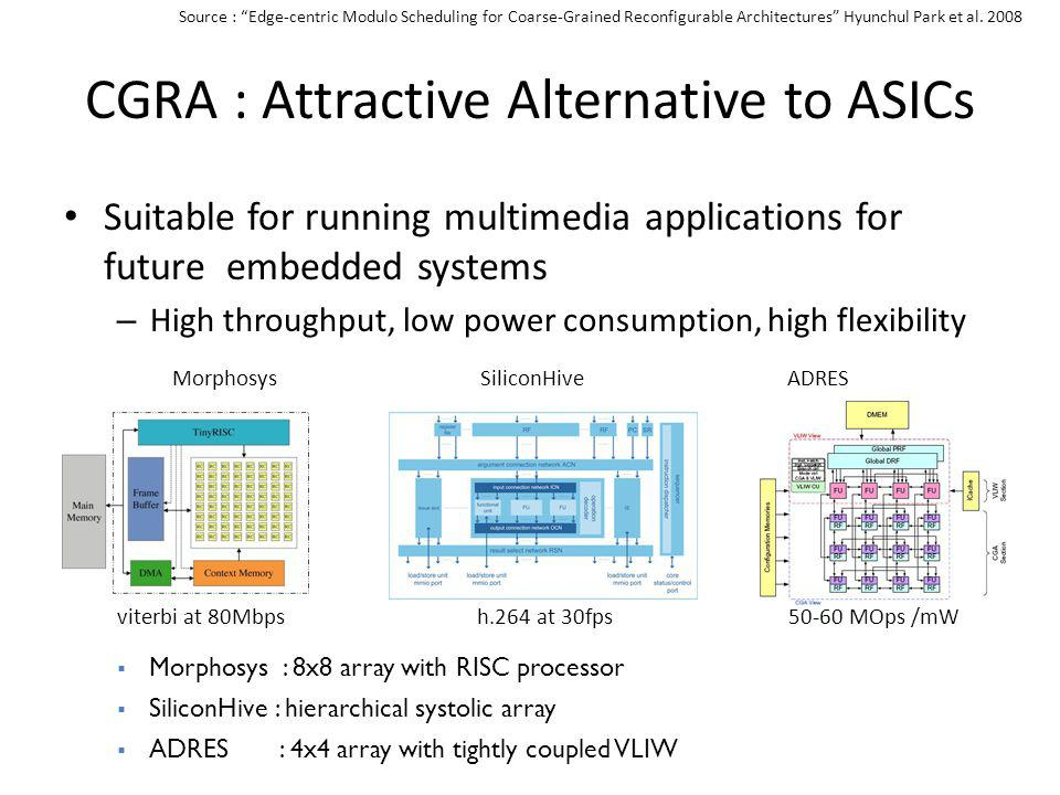 CGRA : Attractive Alternative to ASICs Suitable for running multimedia applications for future embedded systems – High throughput, low power consumpti