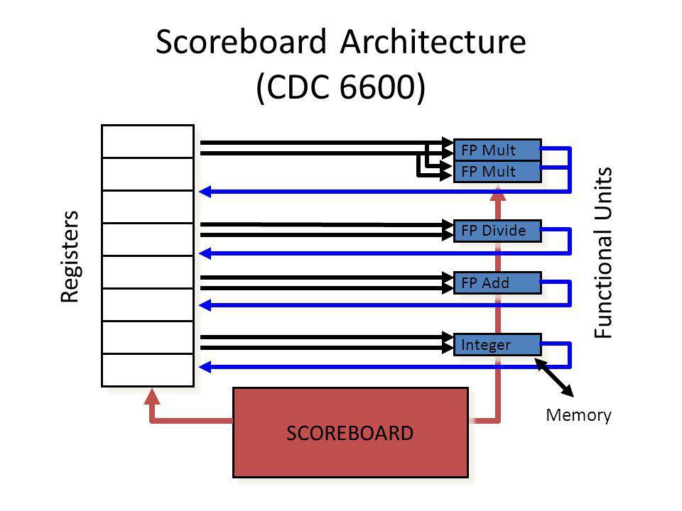 Scoreboard Architecture (CDC 6600) Functional Units Registers FP Mult FP Divide FP Add Integer Memory SCOREBOARD
