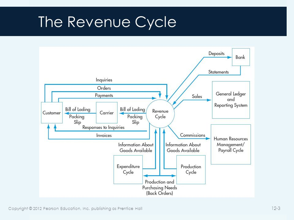 The Revenue Cycle Provides goods and services to customers Collects cash in payment for those sales Primary Objective: Provide the right product In the right place At the right time for the right price Copyright © 2012 Pearson Education, Inc.