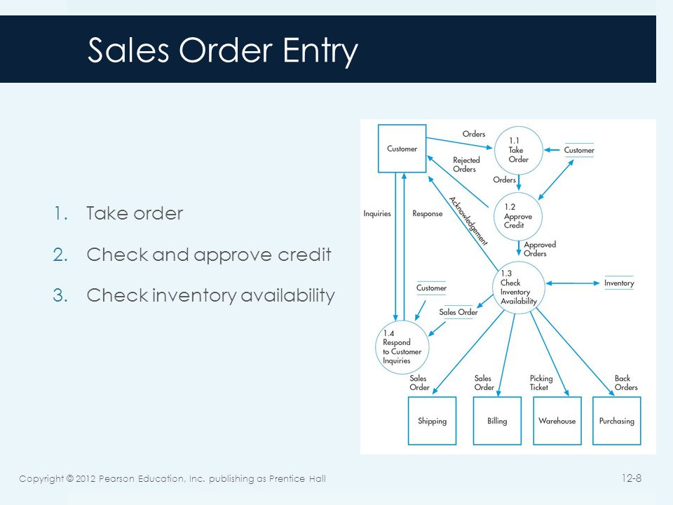 Sales Order Threats Incomplete/inaccurate orders Invalid orders Uncollectible accounts Stockouts or excess inventory Loss of customers Copyright 2012 © Pearson Education, Inc.