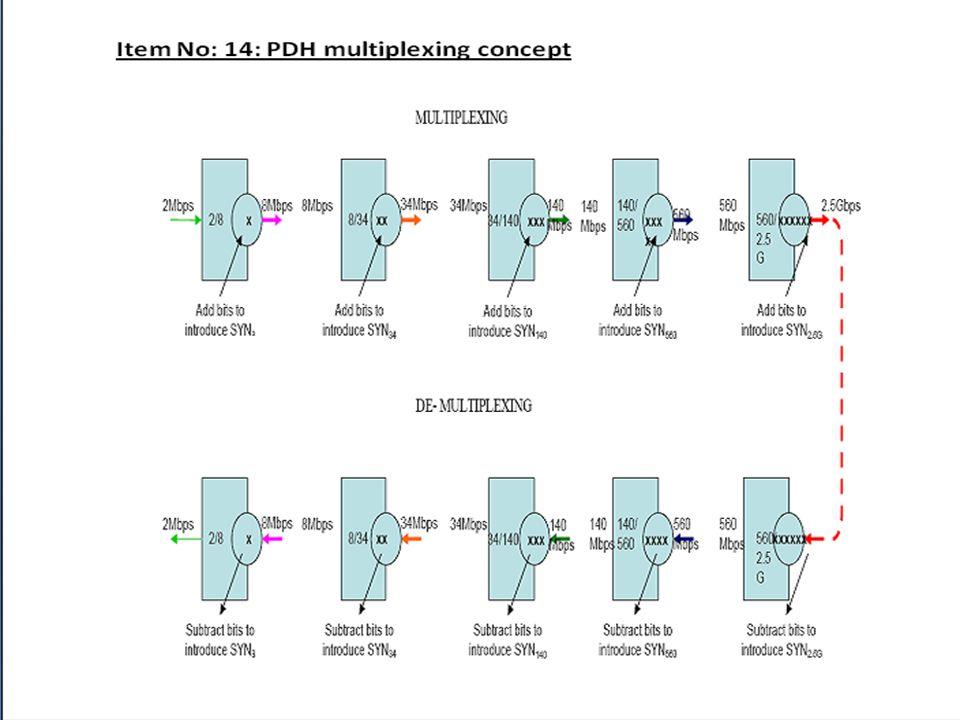 Pleslouronus Digital Multiplexing 488 1172571.7 First Order or primary order Second Order Third OrderFourth OrderFifth Order 2/8 8/34 34/140 140/620