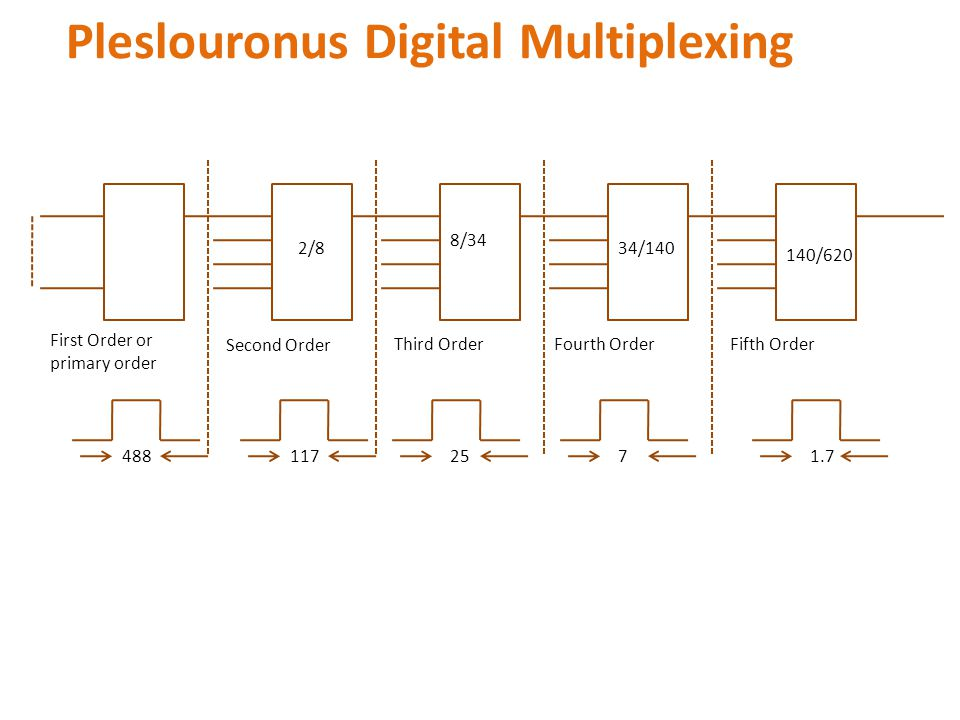 Pleslouronus Digital Multiplexing 488 1172571.7 First Order or primary order Second Order Third OrderFourth OrderFifth Order 2/8 8/34 34/140 140/620