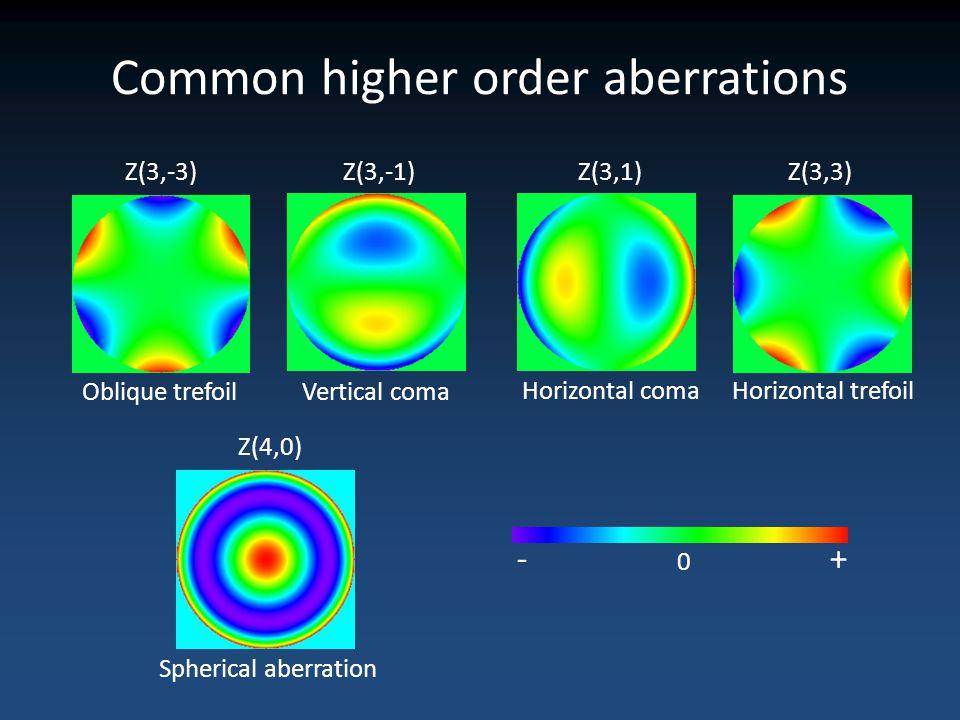 Common higher order aberrations Oblique trefoil Horizontal trefoil Vertical coma Horizontal coma Spherical aberration Z(3,-3)Z(3,-1)Z(3,1)Z(3,3) Z(4,0