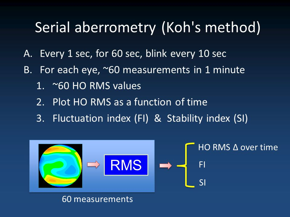 Serial aberrometry (Koh's method) A.Every 1 sec, for 60 sec, blink every 10 sec B.For each eye, ~60 measurements in 1 minute 1.~60 HO RMS values 2.Plo