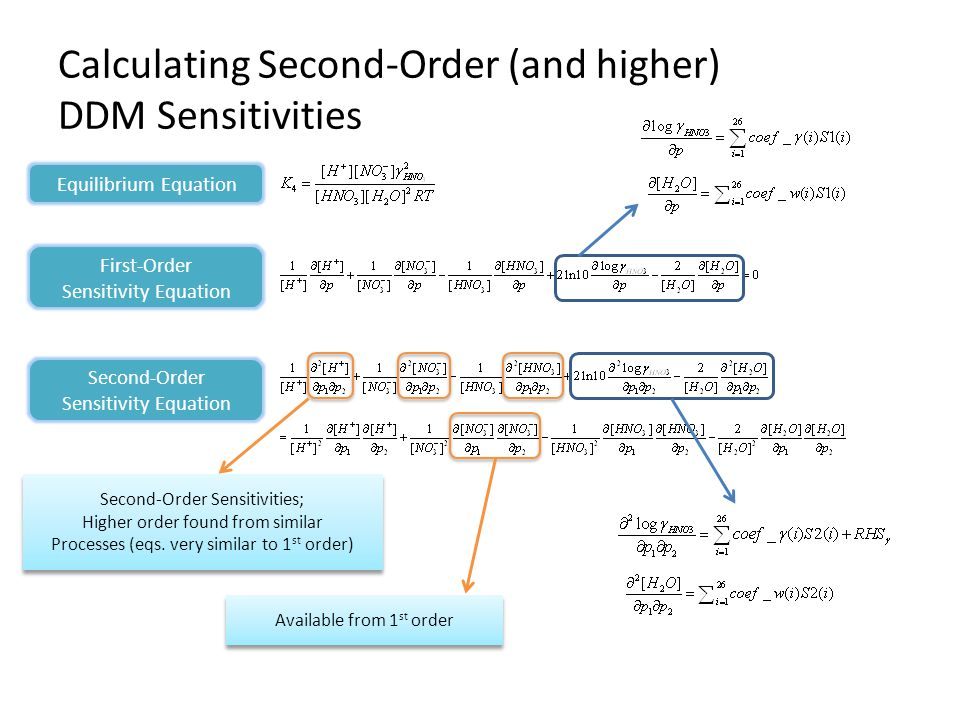 Calculating Second-Order (and higher) DDM Sensitivities Equilibrium Equation First-Order Sensitivity Equation Second-Order Sensitivity Equation Second-Order Sensitivities; Higher order found from similar Processes (eqs.
