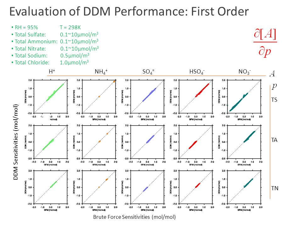 Evaluation of DDM Performance: First Order RH = 95% T = 298K Total Sulfate: 0.1~10μmol/m 3 Total Ammonium: 0.1~10μmol/m 3 Total Nitrate: 0.1~10μmol/m 3 Total Sodium: 0.5μmol/m 3 Total Chloride: 1.0μmol/m 3 H + NH 4 + SO 4 = HSO 4 - NO 3 - TS TA TN Brute Force Sensitivities (mol/mol) DDM Sensitivities (mol/mol)