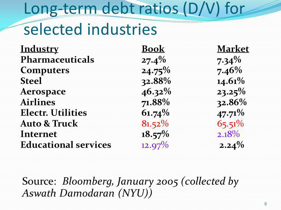 Long-term debt ratios (D/V) for selected industries 9 Industry BookMarket Pharmaceuticals27.4%7.34% Computers24.75%7.46% Steel32.88%14.61% Aerospace46