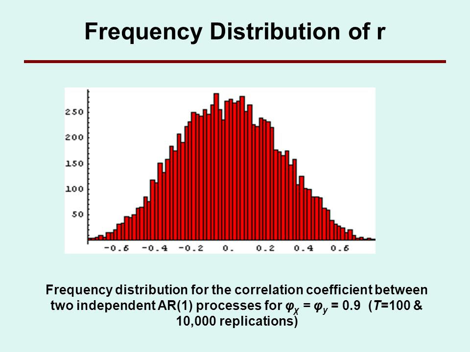 Frequency Distribution of r Frequency distribution for the correlation coefficient between two independent AR(1) processes for φ χ = φ y = 0.9 (T=100