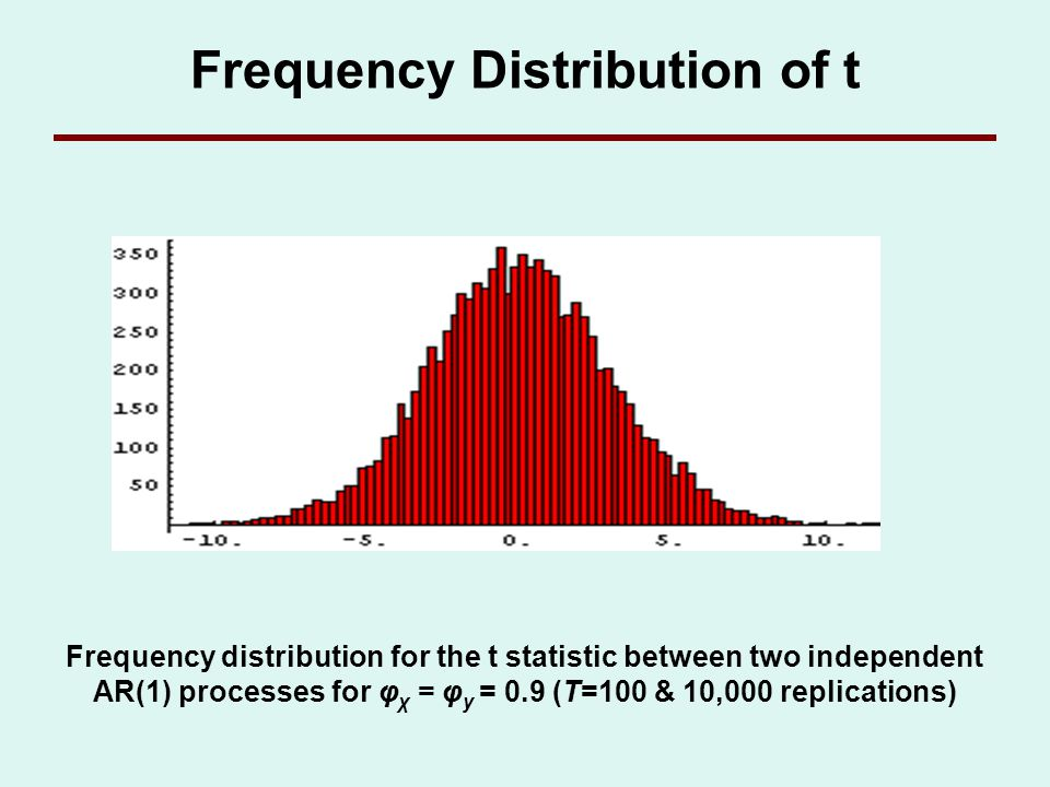 Frequency Distribution of t Frequency distribution for the t statistic between two independent AR(1) processes for φ χ = φ y = 0.9 (T=100 & 10,000 rep