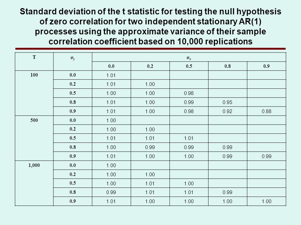 Standard deviation of the t statistic for testing the null hypothesis of zero correlation for two independent stationary AR(1) processes using the app