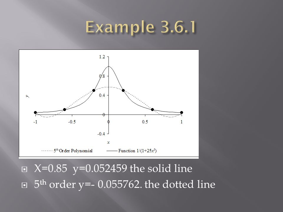 X=0.85 y=0.052459 the solid line 5 th order y=- 0.055762. the dotted line