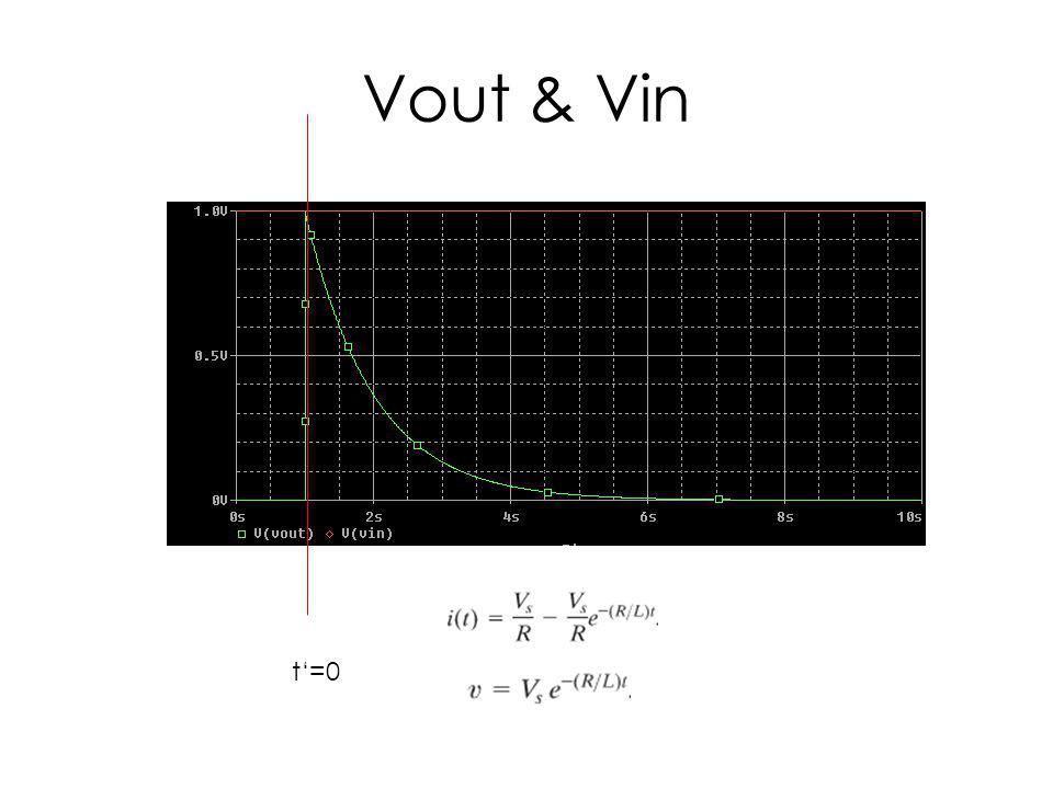 Vout & Vin t=0