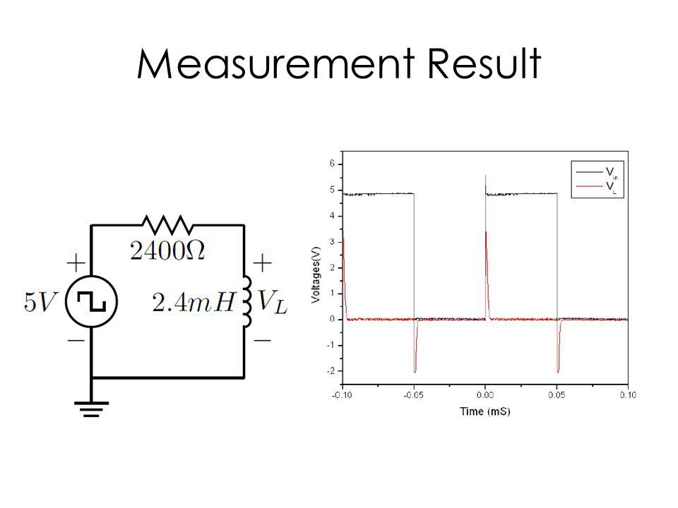 Measurement Result