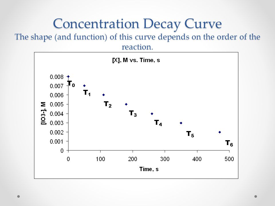 Reaction Plots To determine which reaction order a reaction follows, and therefore, which rate law a reaction obeys, we plot three different graph types for each reagent participating in the reaction.