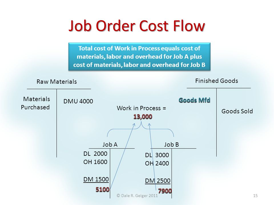 Job Order Cost Flow Total cost of Work in Process equals cost of materials, labor and overhead for Job A plus cost of materials, labor and overhead fo