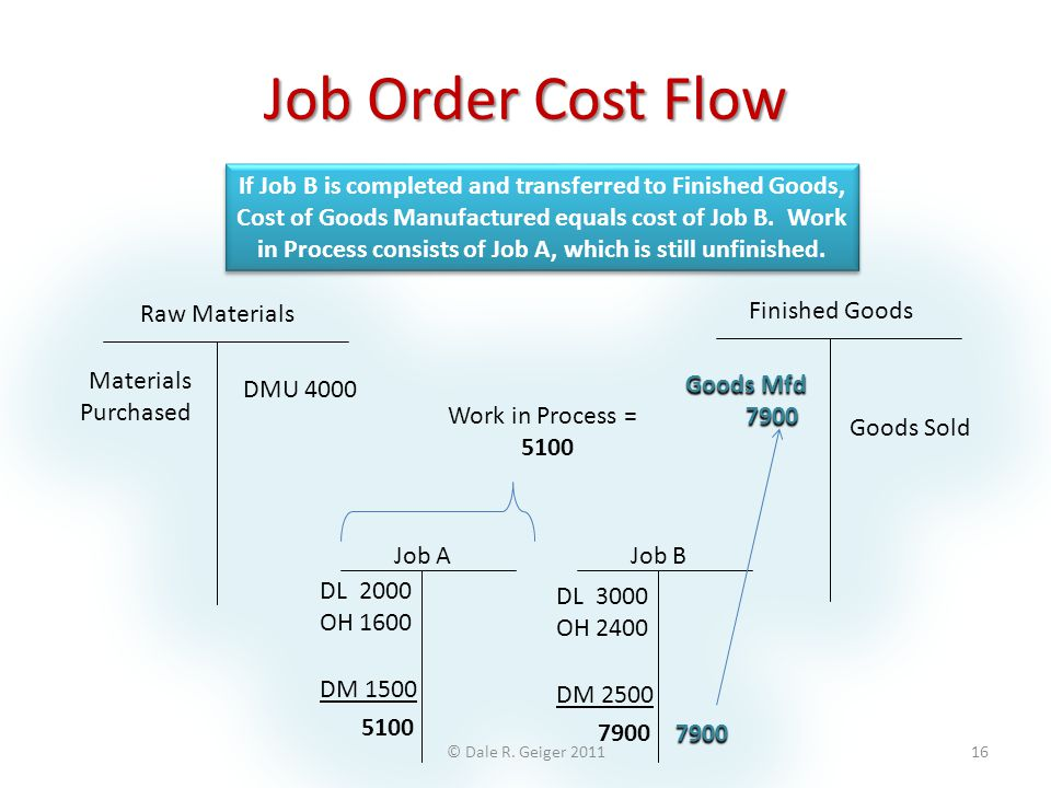 Job Order Cost Flow If Job B is completed and transferred to Finished Goods, Cost of Goods Manufactured equals cost of Job B. Work in Process consists