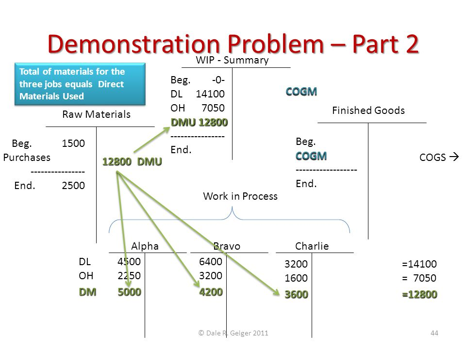 Demonstration Problem – Part 2 Raw Materials Alpha Finished Goods Charlie Beg. 1500 Purchases 13800 ---------------- End. 2500 12800 DMU DL 4500 OH 22