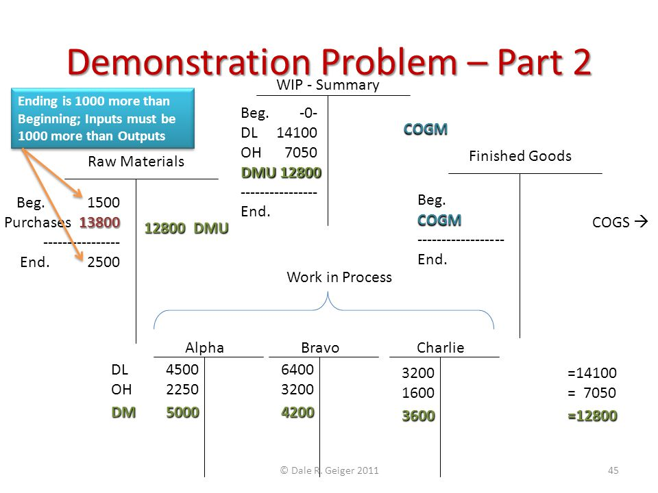 Demonstration Problem – Part 2 Raw Materials Alpha Finished Goods Charlie Beg. 1500 13800 Purchases 13800 ---------------- End. 2500 12800 DMU DL 4500