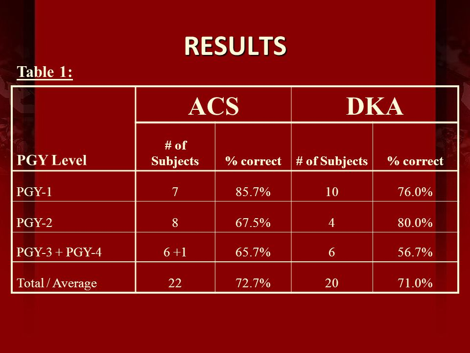 RESULTS ACSDKA PGY Level # of Subjects% correct# of Subjects% correct PGY-1785.7%1076.0% PGY-2867.5%480.0% PGY-3 + PGY-46 +165.7%656.7% Total / Average2272.7%2071.0% Table 1: