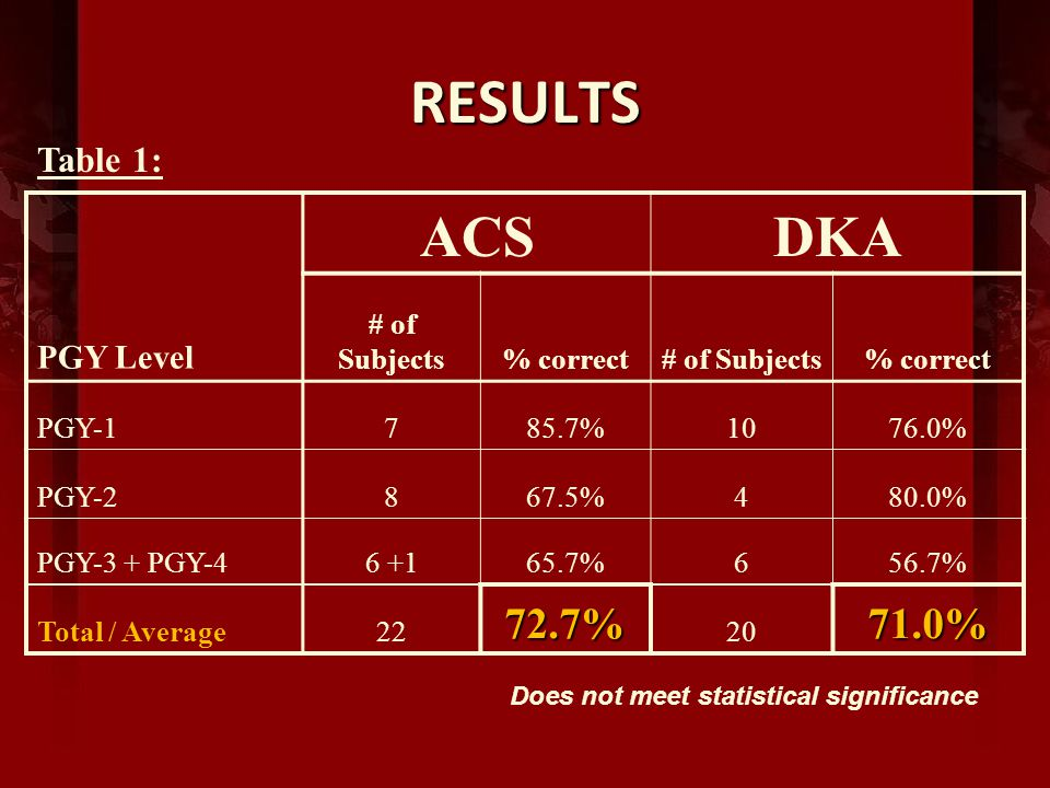 RESULTS ACSDKA PGY Level # of Subjects% correct# of Subjects% correct PGY-1785.7%1076.0% PGY-2867.5%480.0% PGY-3 + PGY-46 +165.7%656.7% Total / Average2272.7% 2071.0% Table 1: Does not meet statistical significance
