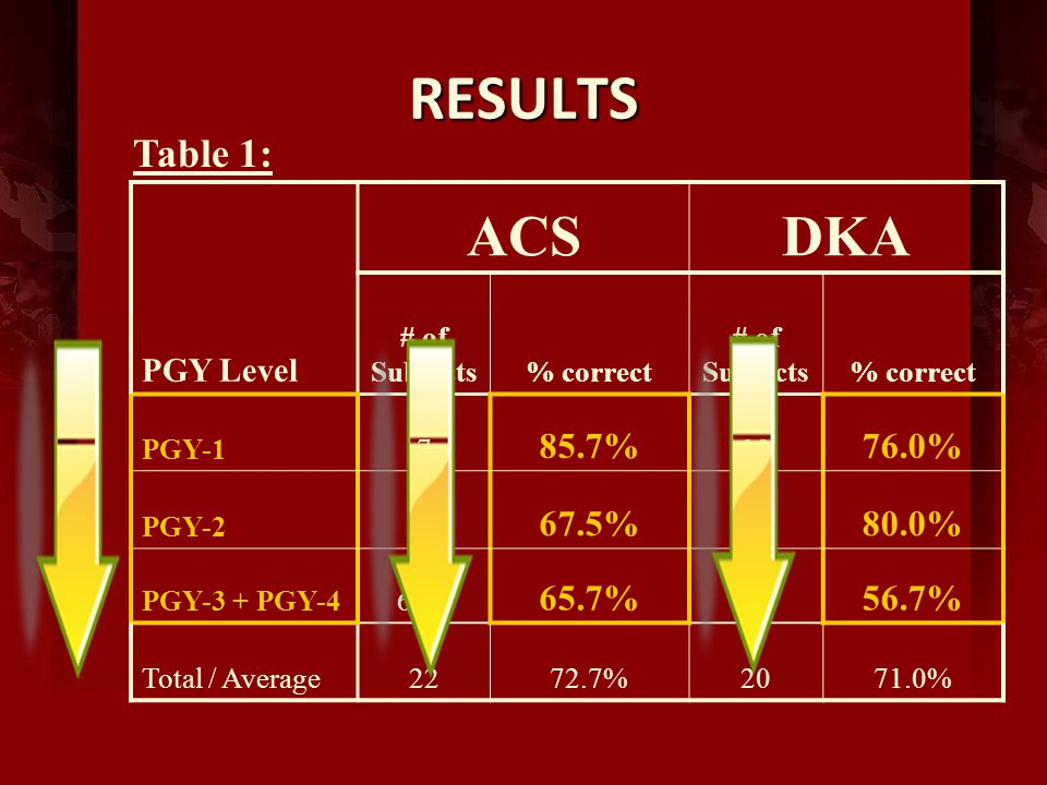 RESULTS ACSDKA PGY Level # of Subjects% correct # of Subjects% correct PGY-17 85.7% 10 76.0% PGY-28 67.5% 4 80.0% PGY-3 + PGY-46 +1 65.7% 6 56.7% Total / Average2272.7%2071.0% Table 1: