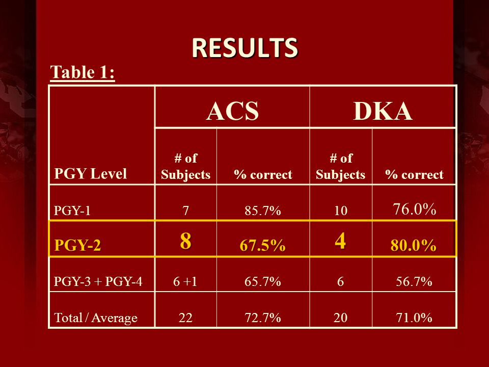 RESULTS ACSDKA PGY Level # of Subjects% correct # of Subjects% correct PGY-1785.7%10 76.0% PGY-2867.5%480.0% PGY-3 + PGY-46 +165.7%656.7% Total / Average2272.7%2071.0% Table 1: