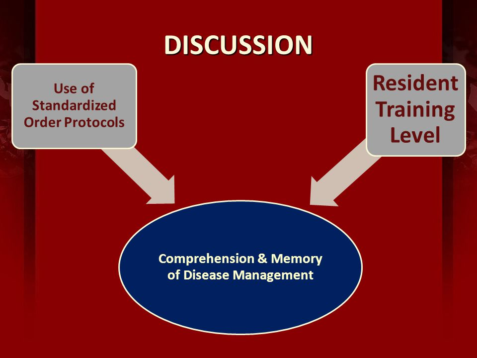 DISCUSSION Comprehension & Memory of Disease Management Use of Standardized Order Protocols Resident Training Level