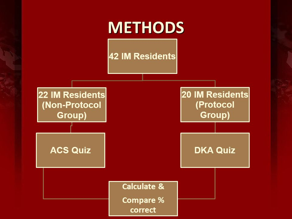 METHODS 42 IM Residents 22 IM Residents (Non-Protocol Group) ACS Quiz 20 IM Residents (Protocol Group) DKA Quiz Calculate & Compare % correct