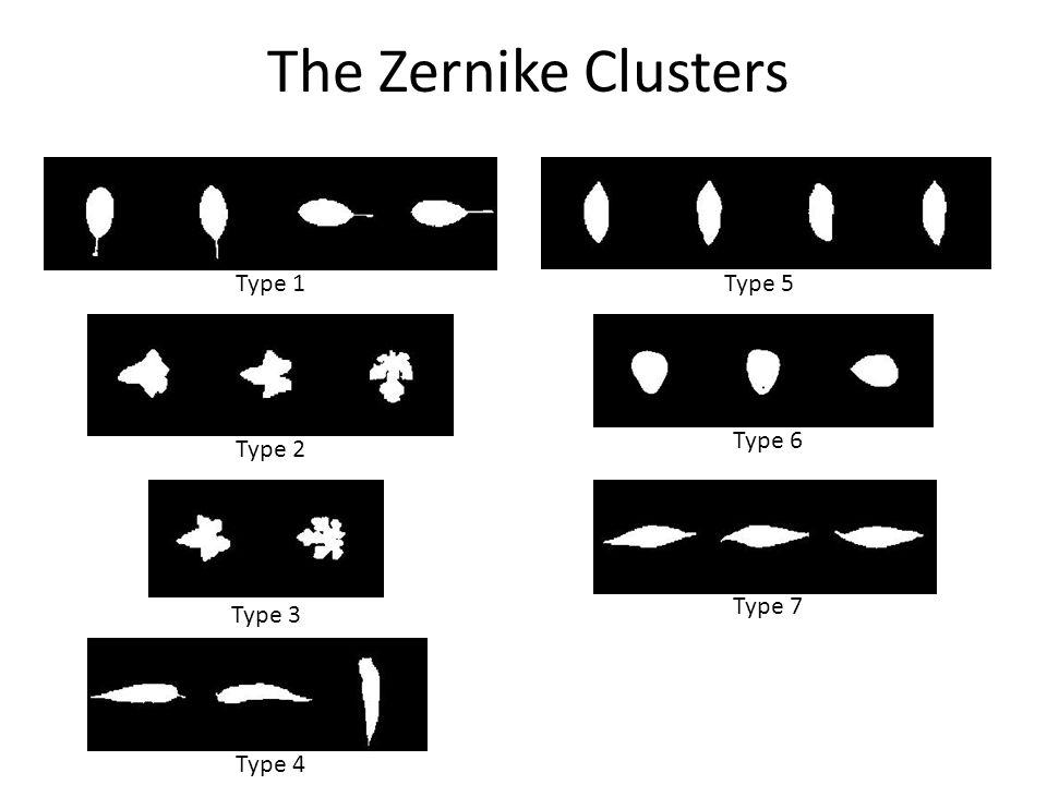 Type 2Type 3 Type 1Type 5 Type 4 Type 6 Type 7 The Zernike Clusters