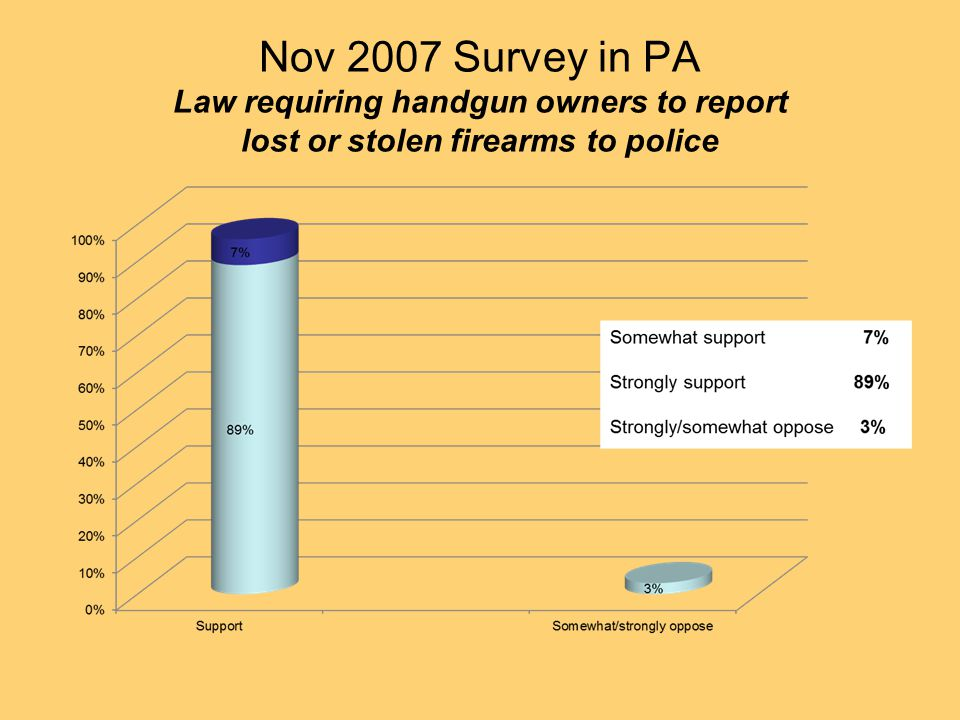 Nov 2007 Survey in PA Law requiring handgun owners to report lost or stolen firearms to police