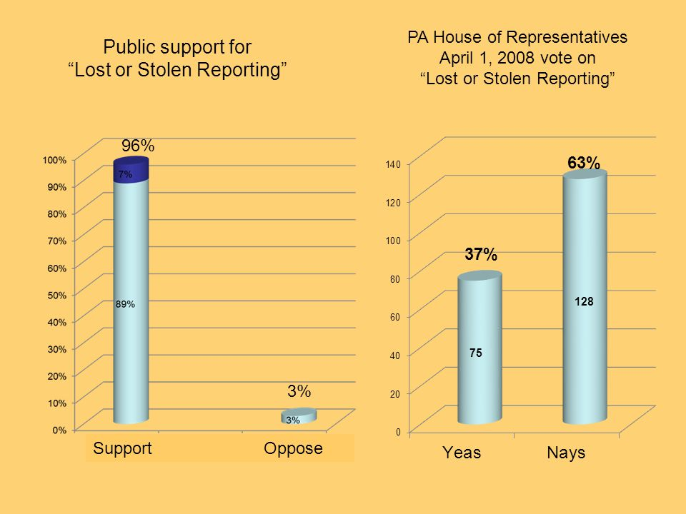 Public support for Lost or Stolen Reporting PA House of Representatives April 1, 2008 vote on Lost or Stolen Reporting 63% 37% Support Oppose 96% 3%
