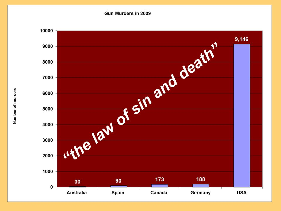 the law of sin and death