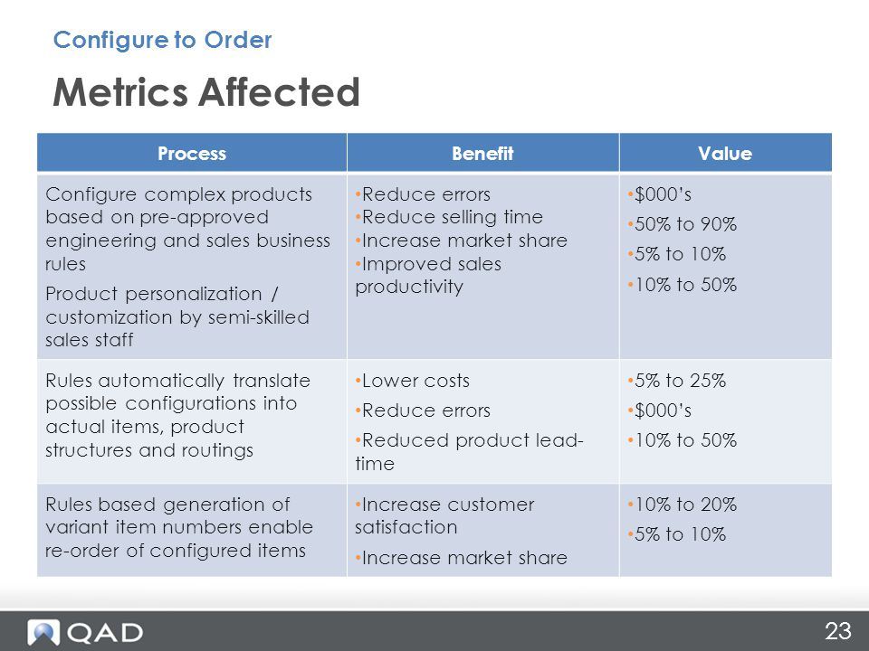 23 Metrics Affected Configure to Order ProcessBenefitValue Configure complex products based on pre-approved engineering and sales business rules Product personalization / customization by semi-skilled sales staff Reduce errors Reduce selling time Increase market share Improved sales productivity $000s 50% to 90% 5% to 10% 10% to 50% Rules automatically translate possible configurations into actual items, product structures and routings Lower costs Reduce errors Reduced product lead- time 5% to 25% $000s 10% to 50% Rules based generation of variant item numbers enable re-order of configured items Increase customer satisfaction Increase market share 10% to 20% 5% to 10%