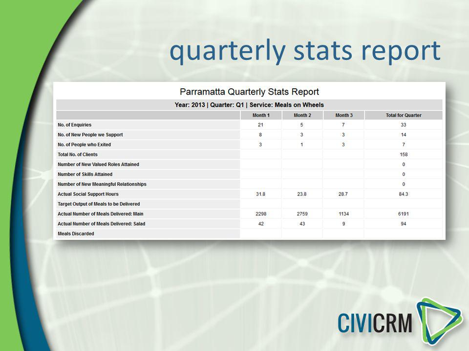 quarterly stats report