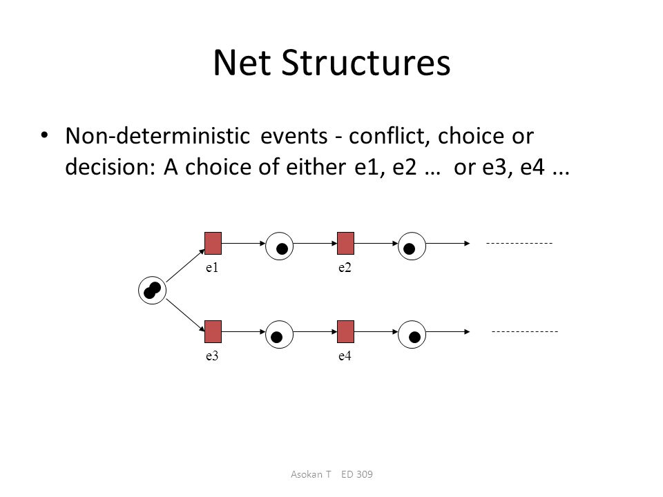 Asokan T ED 309 Net Structures A sequence of events/actions: Concurrent executions: e1 e2e3 e1 e2 e3 e4 e5