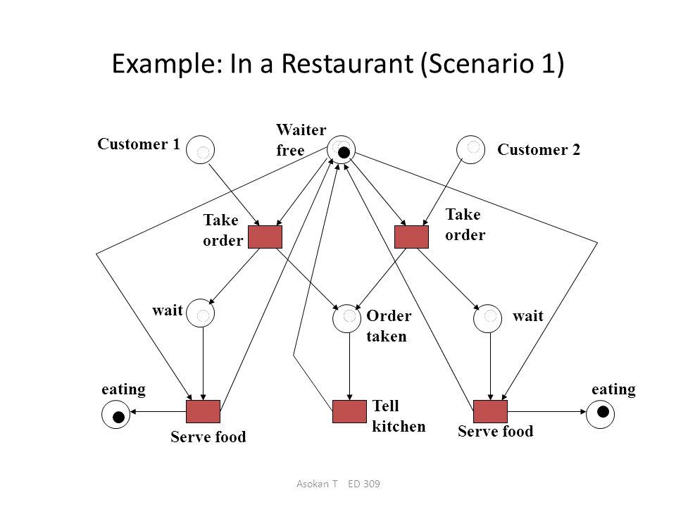Asokan T ED 309 Example: In a Restaurant (Two Scenarios) Scenario 1: – Waiter takes order from customer 1; serves customer 1; takes order from customer 2; serves customer 2.