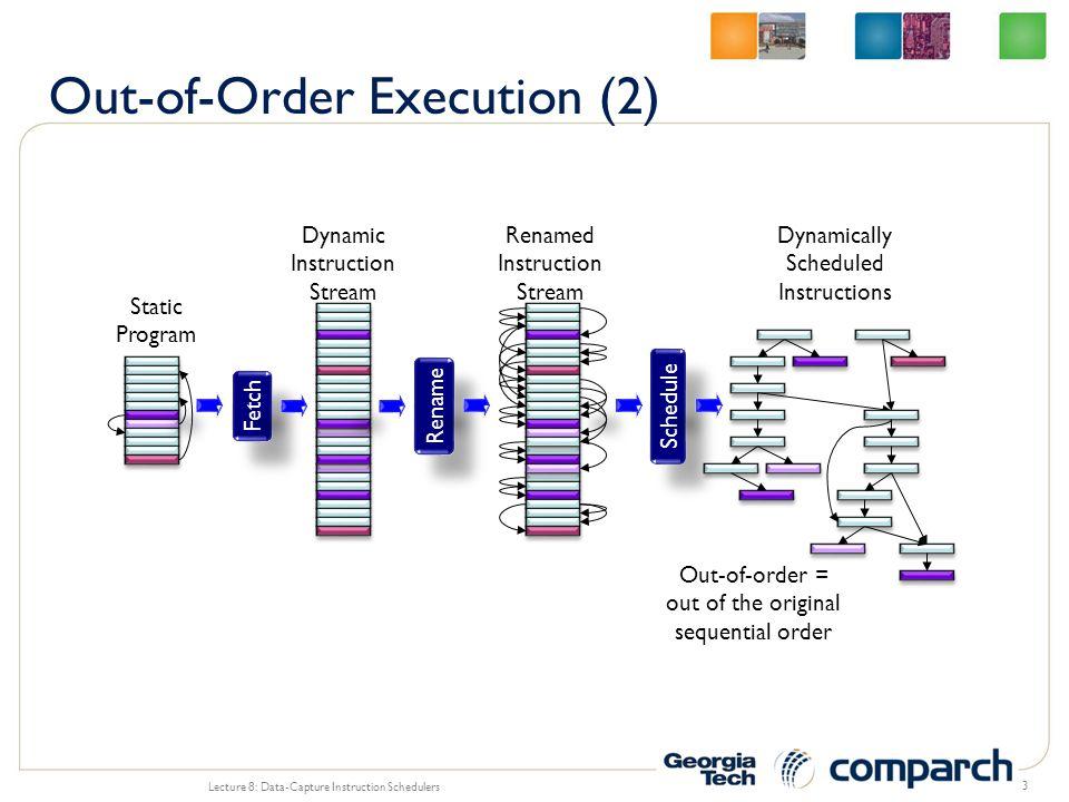 3 Static Program Fetch Dynamic Instruction Stream Rename Renamed Instruction Stream Schedule Dynamically Scheduled Instructions Out-of-order = out of